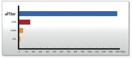 airfiber1400_480pix_chart
